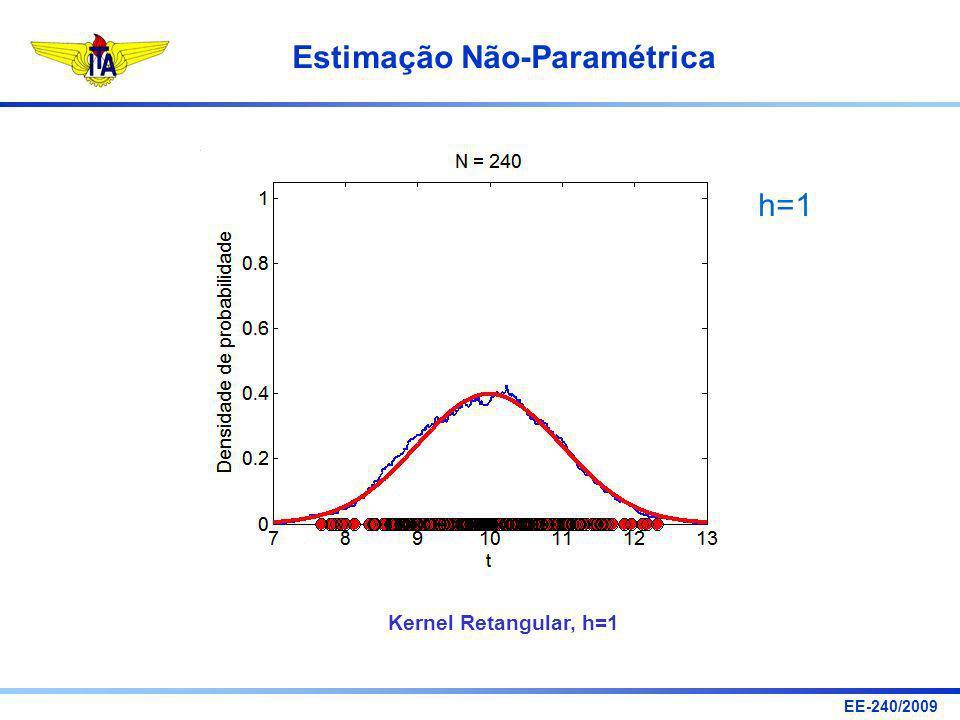 h=1 Kernel Retangular, h=1
