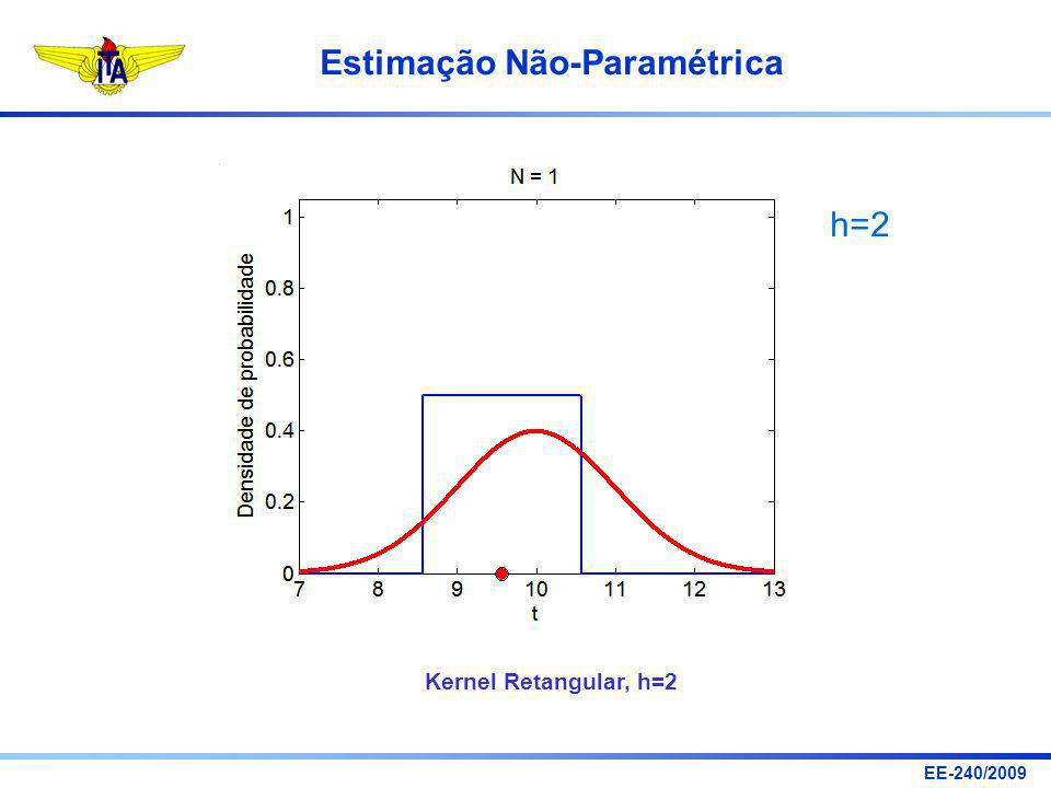h=2 Kernel Retangular, h=2