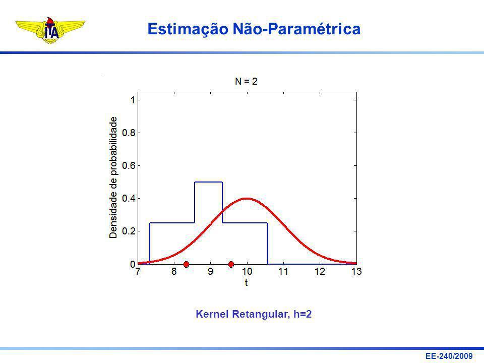 Kernel Retangular, h=2