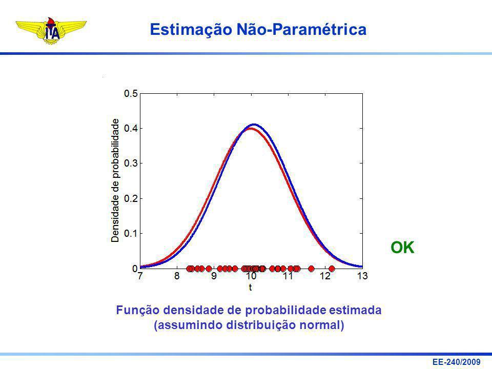 OK Função densidade de probabilidade estimada