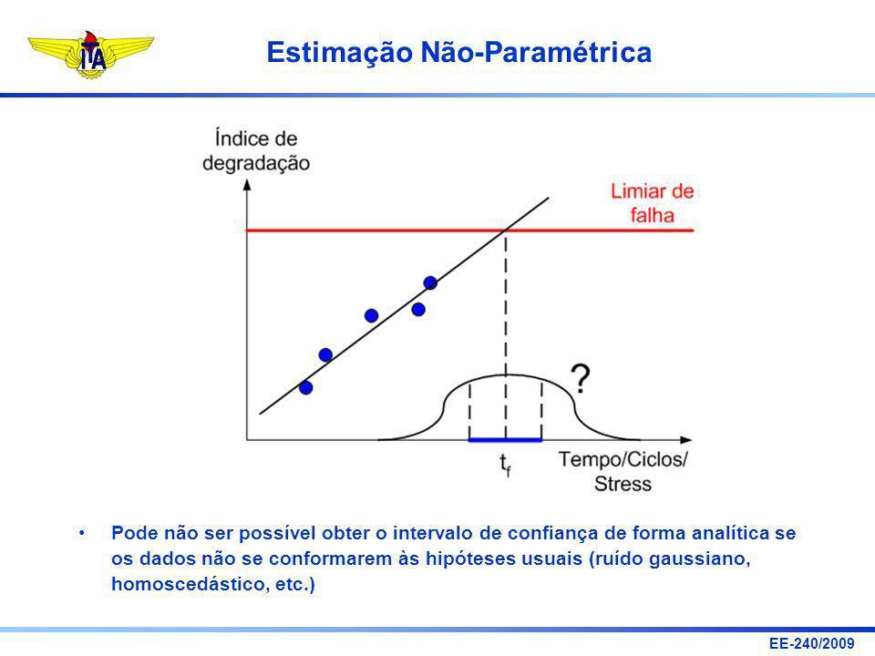 Pode não ser possível obter o intervalo de confiança de forma analítica se os dados não se conformarem às hipóteses usuais (ruído gaussiano, homoscedástico, etc.)