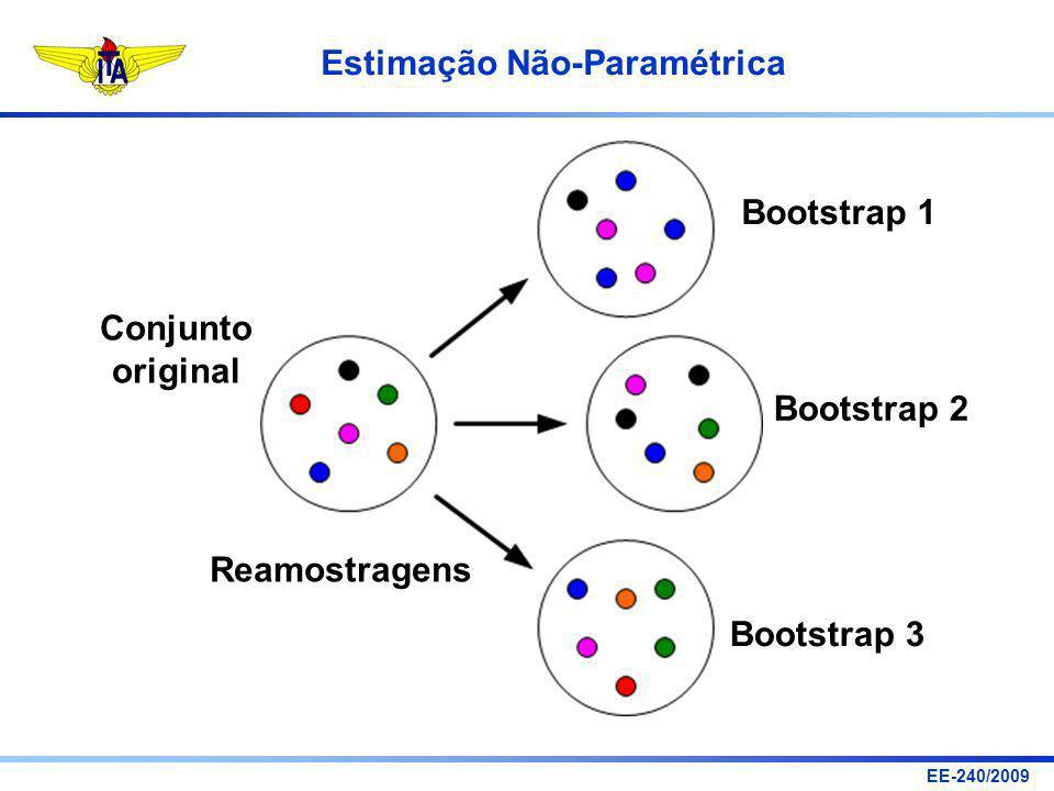 Bootstrap 1 Conjunto original Bootstrap 2 Reamostragens Bootstrap 3