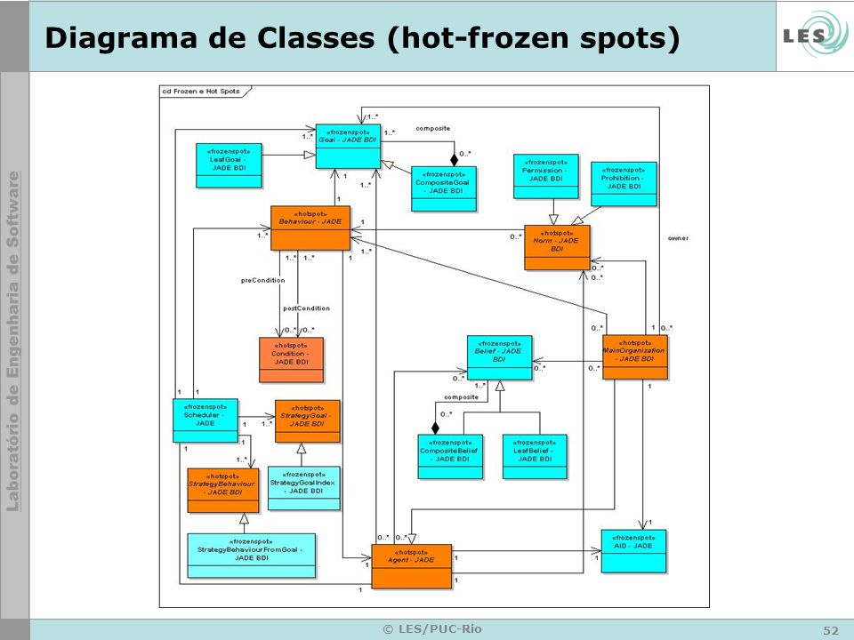 Diagrama de Classes (hot-frozen spots)