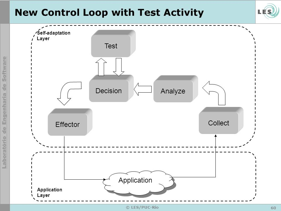 New Control Loop with Test Activity