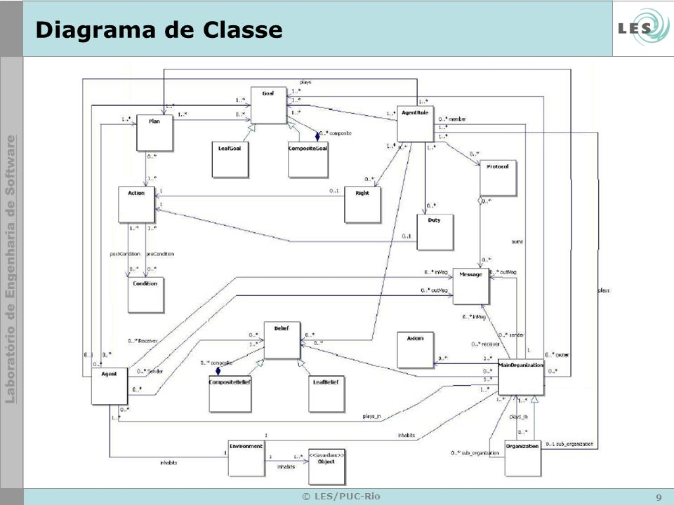 Diagrama de Classe © LES/PUC-Rio