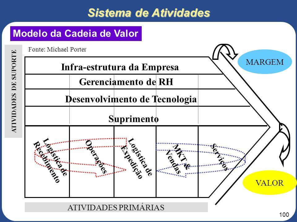 Sistema de Atividades Modelo da Cadeia de Valor