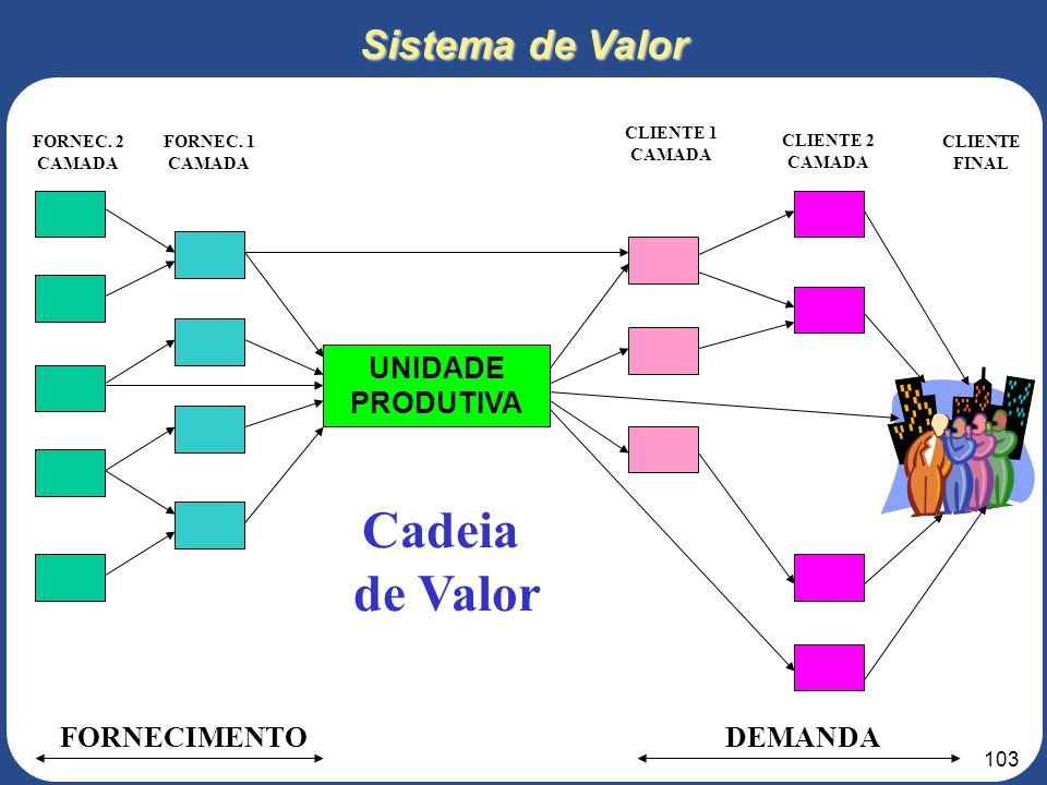 Cadeia de Valor Sistema de Valor UNIDADE PRODUTIVA DEMANDA