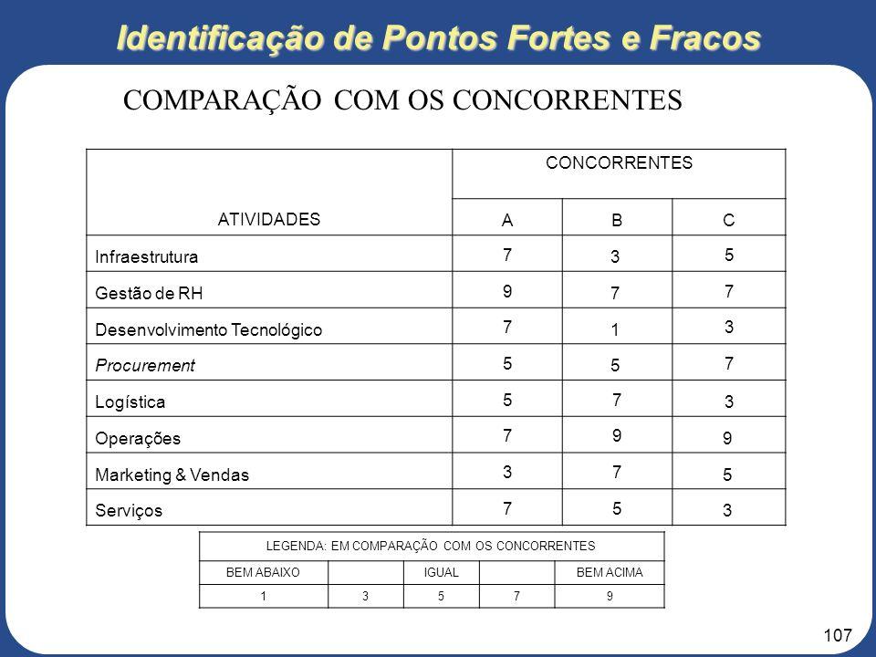 Identificação de Pontos Fortes e Fracos