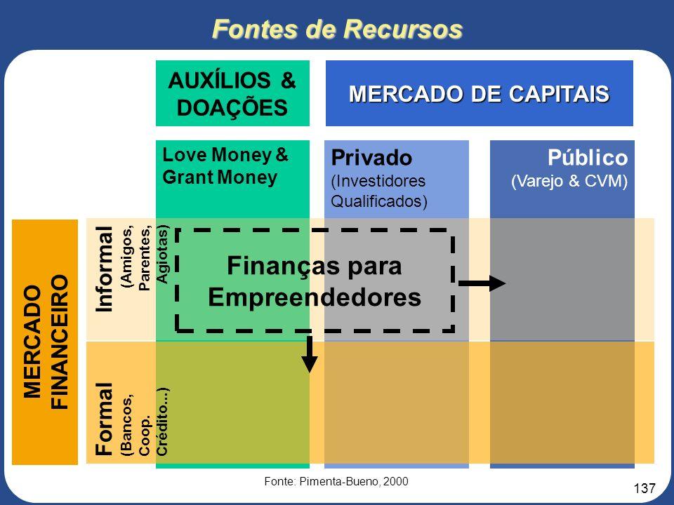 Finanças para Empreendedores