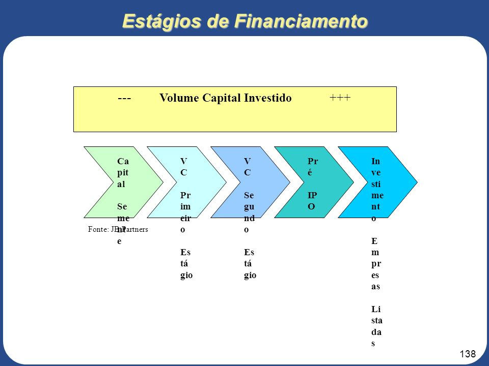 Estágios de Financiamento