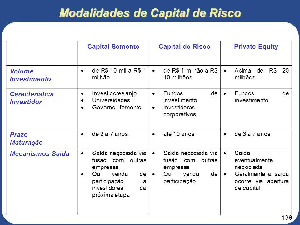 Modalidades de Capital de Risco