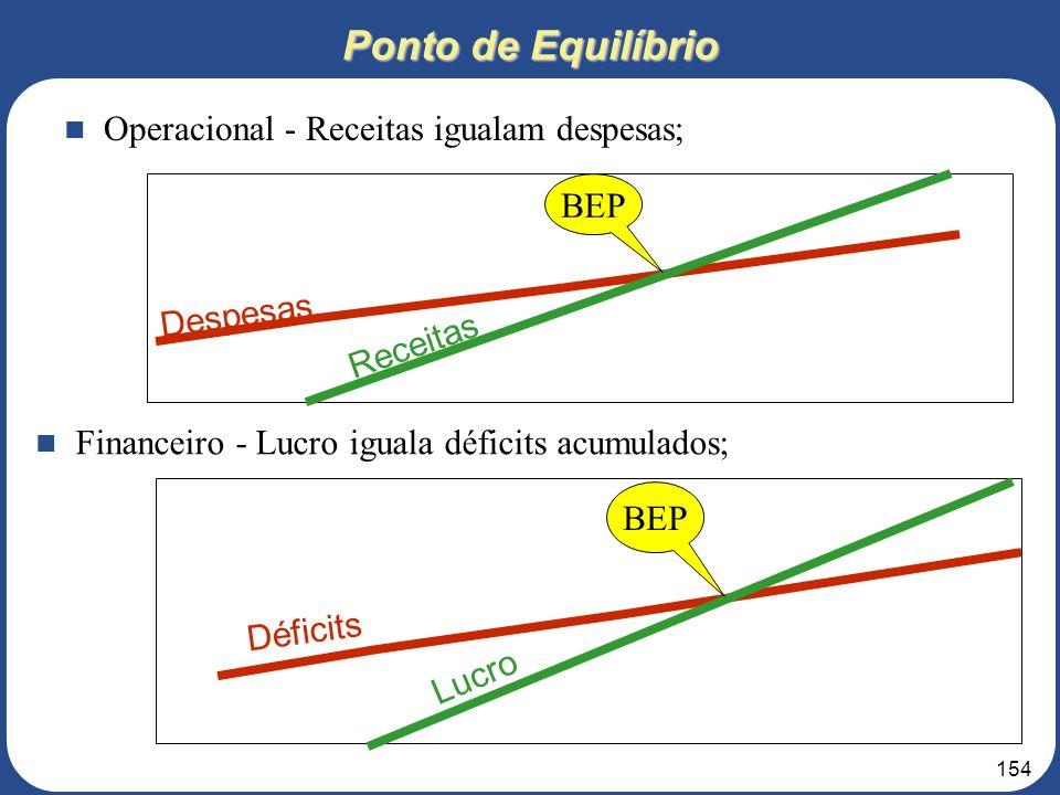 Ponto de Equilíbrio Operacional - Receitas igualam despesas; BEP