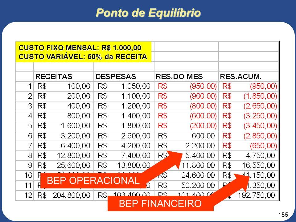 Ponto de Equilíbrio BEP OPERACIONAL BEP FINANCEIRO
