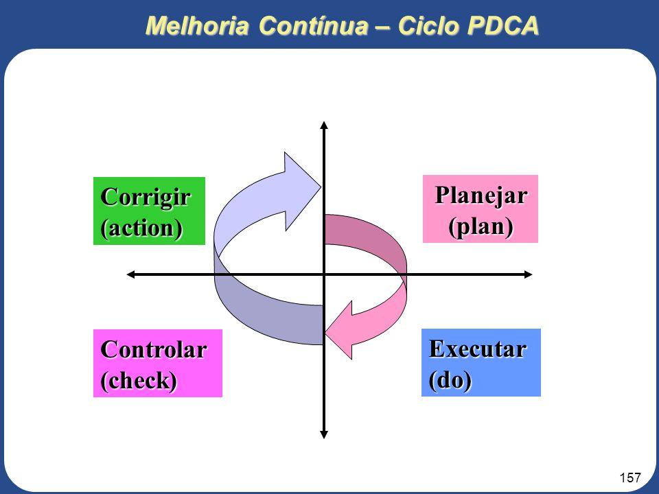 Melhoria Contínua – Ciclo PDCA