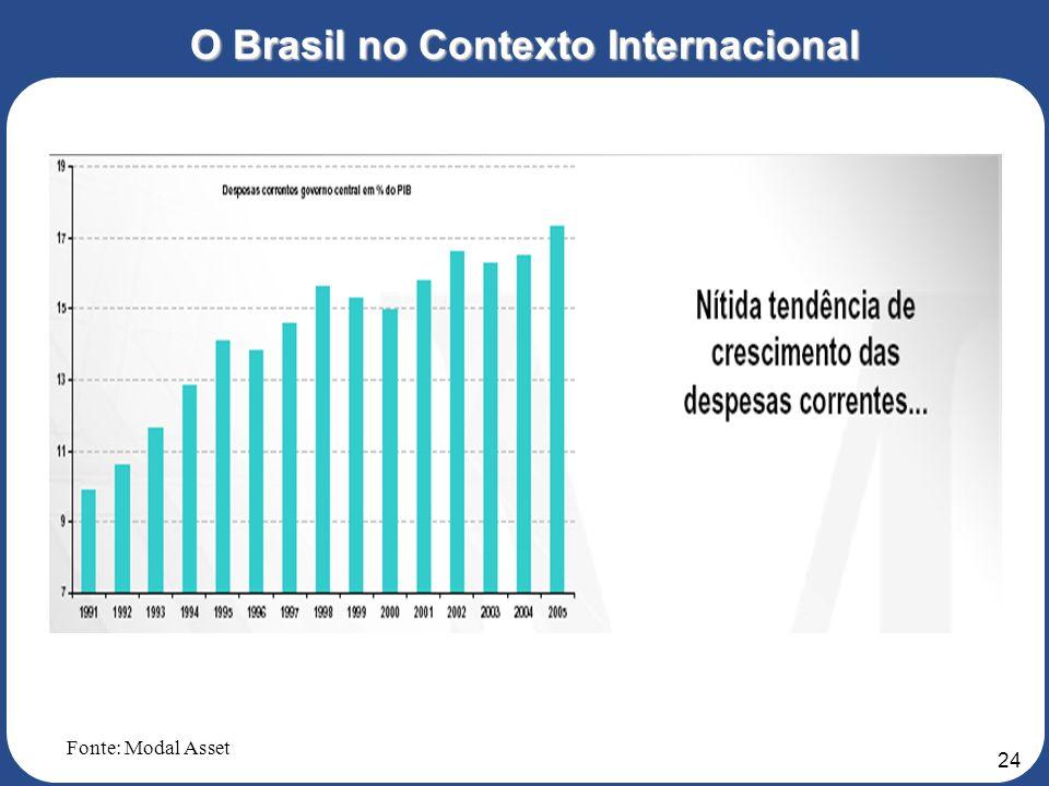 O Brasil no Contexto Internacional