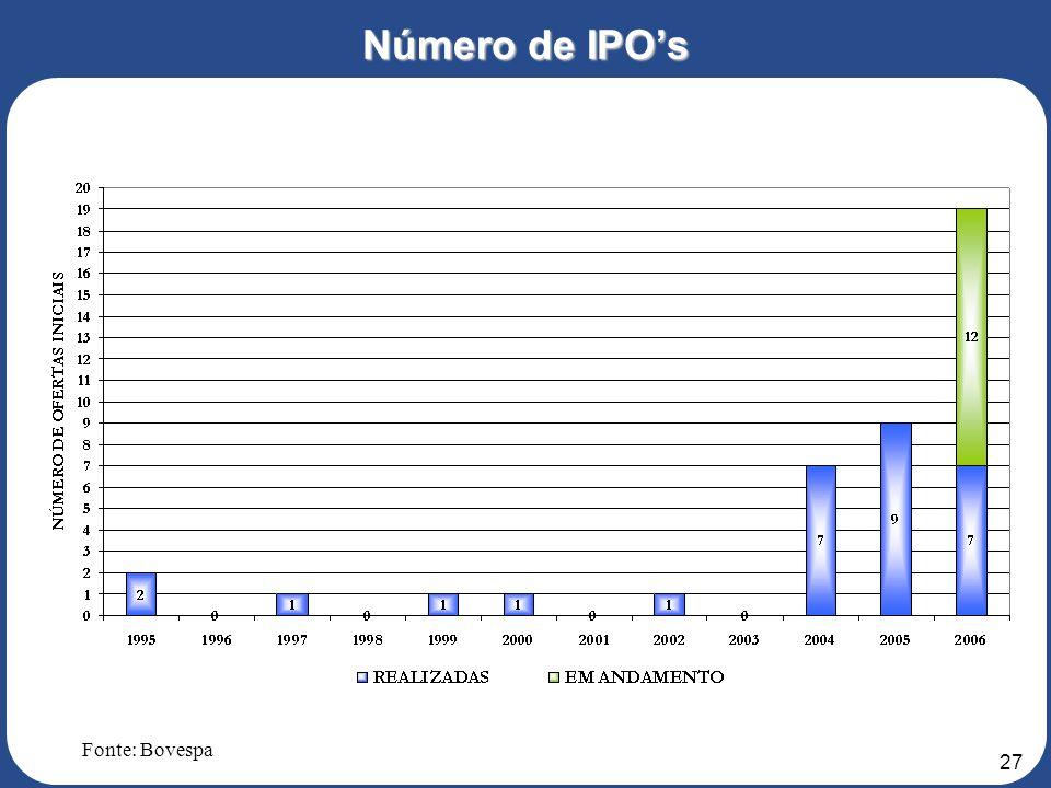 Número de IPO's Fonte: Bovespa