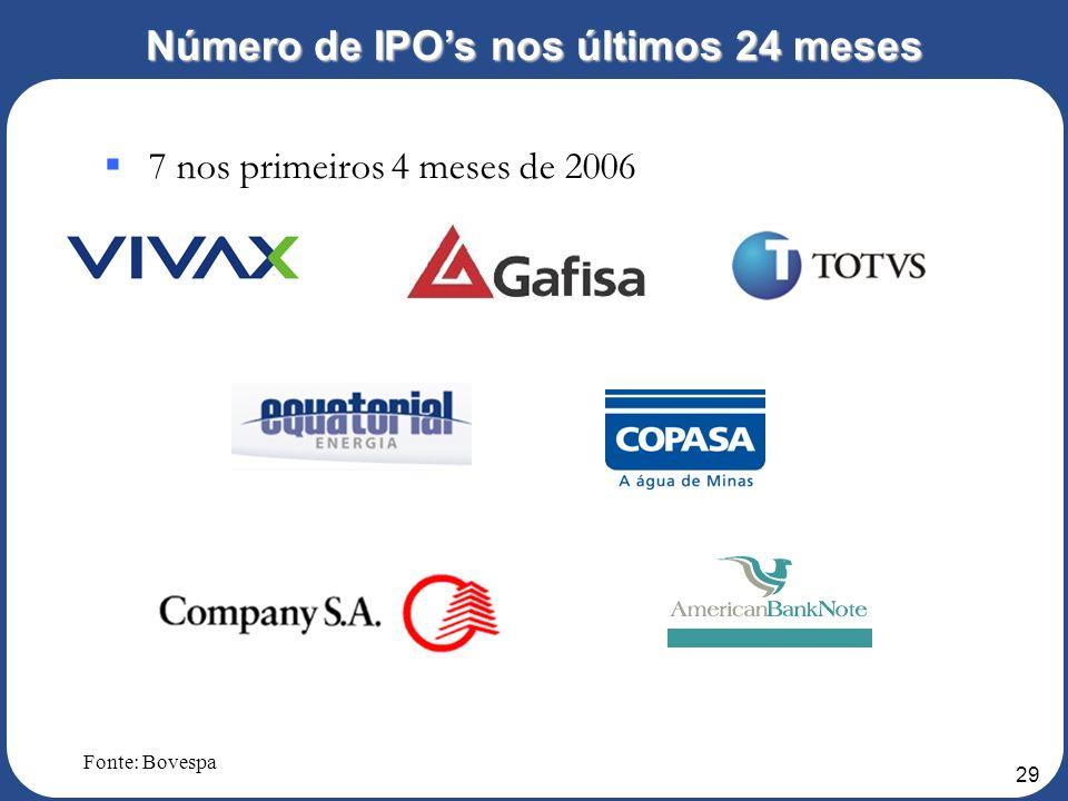 Número de IPO's nos últimos 24 meses