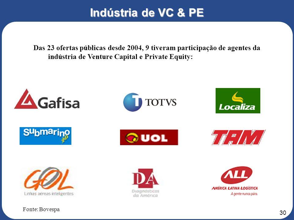 Indústria de VC & PE Das 23 ofertas públicas desde 2004, 9 tiveram participação de agentes da indústria de Venture Capital e Private Equity: