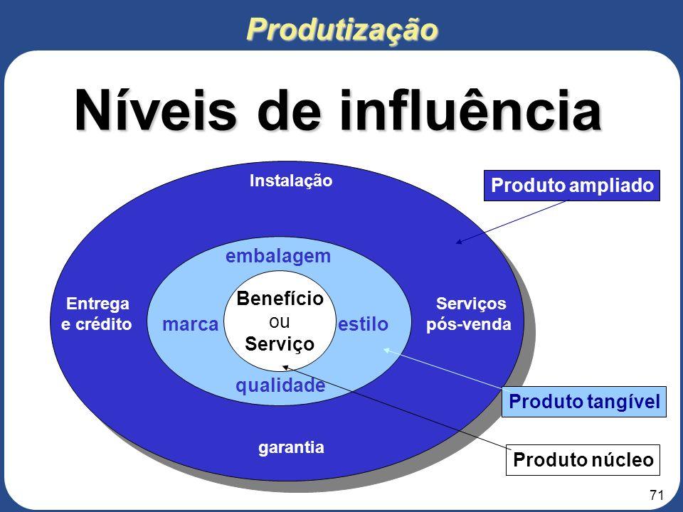 Níveis de influência Produtização Produto ampliado embalagem