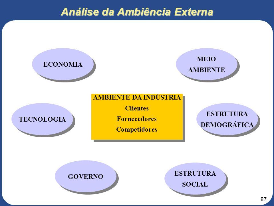 Análise da Ambiência Externa