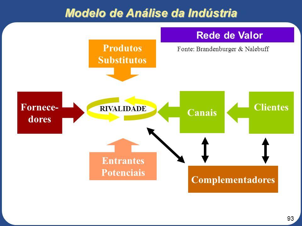 Modelo de Análise da Indústria