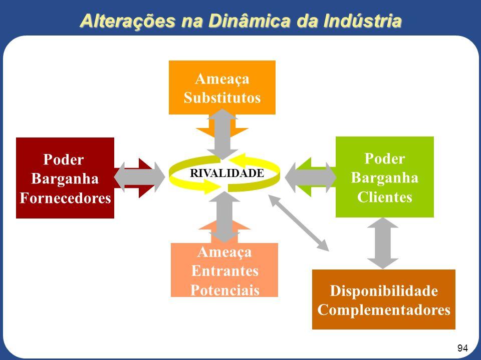 Alterações na Dinâmica da Indústria