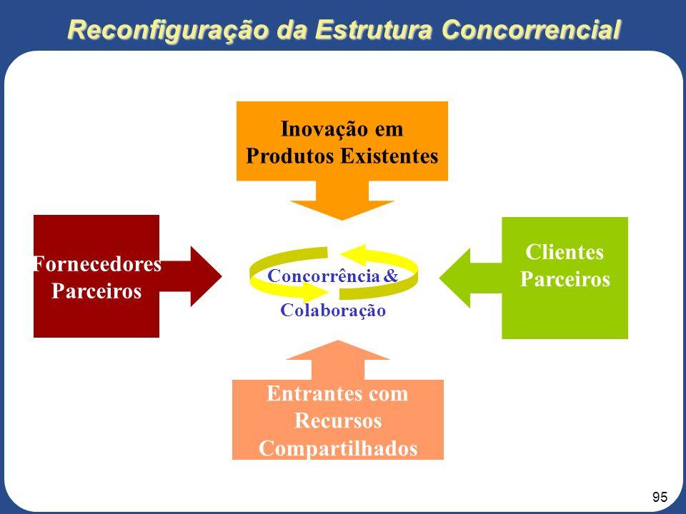 Reconfiguração da Estrutura Concorrencial