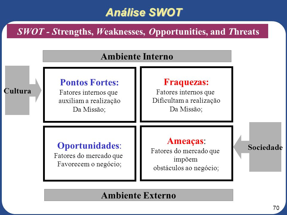 Análise SWOT SWOT - Strengths, Weaknesses, Opportunities, and Threats