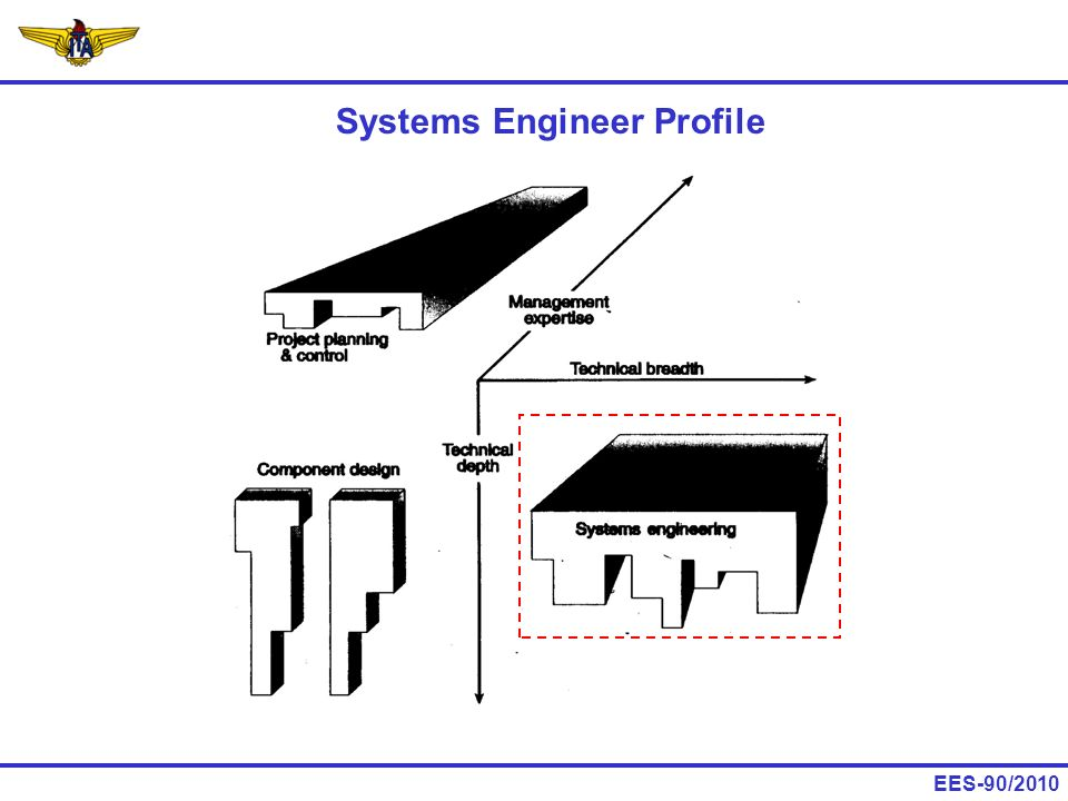 Systems Engineer Profile