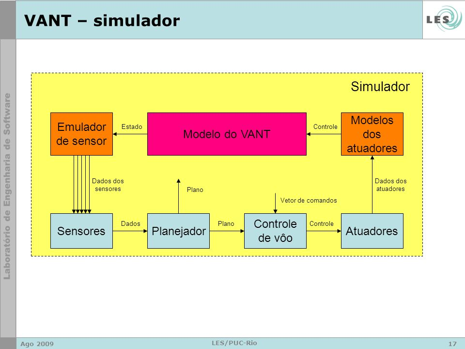 VANT – simulador Simulador Emulador de sensor Modelo do VANT