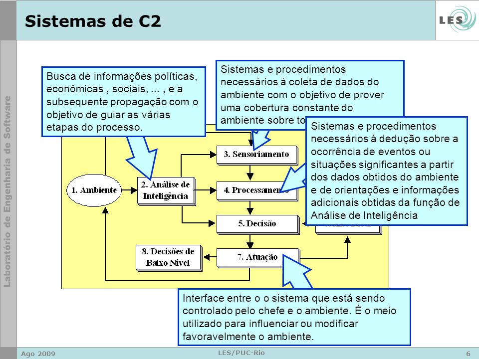 Sistemas de C2
