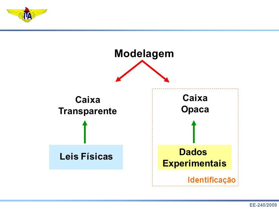 Modelagem Caixa Caixa Opaca Transparente Dados Leis Físicas