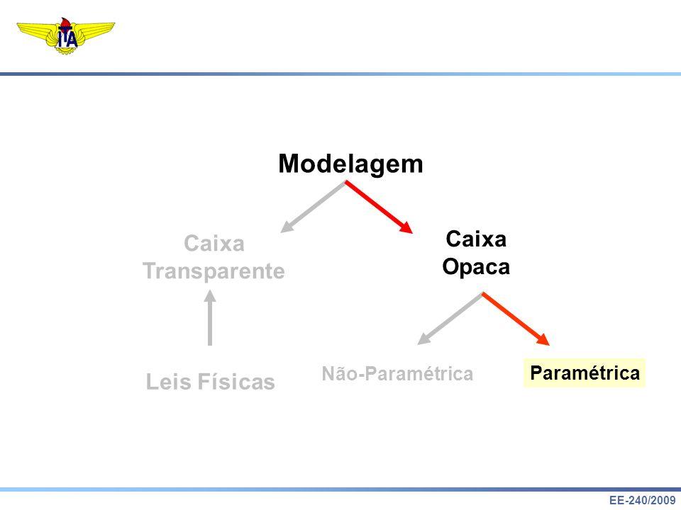 Modelagem Caixa Caixa Opaca Transparente Leis Físicas Não-Paramétrica
