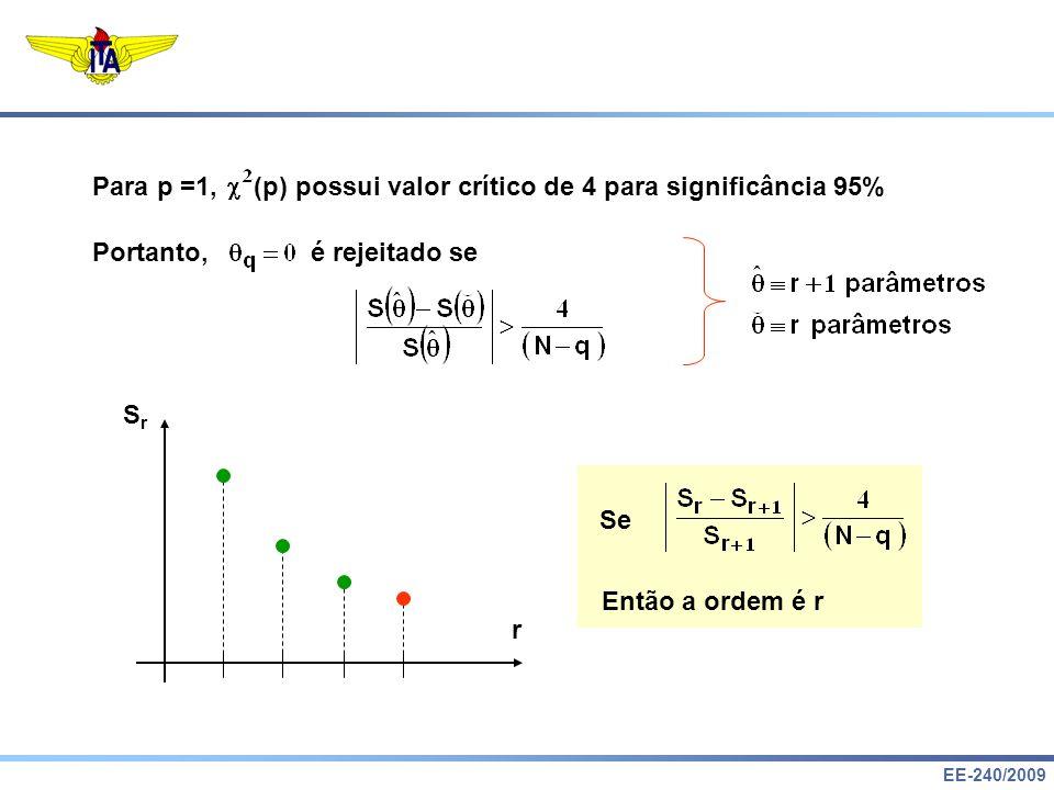Para p =1, (p) possui valor crítico de 4 para significância 95%