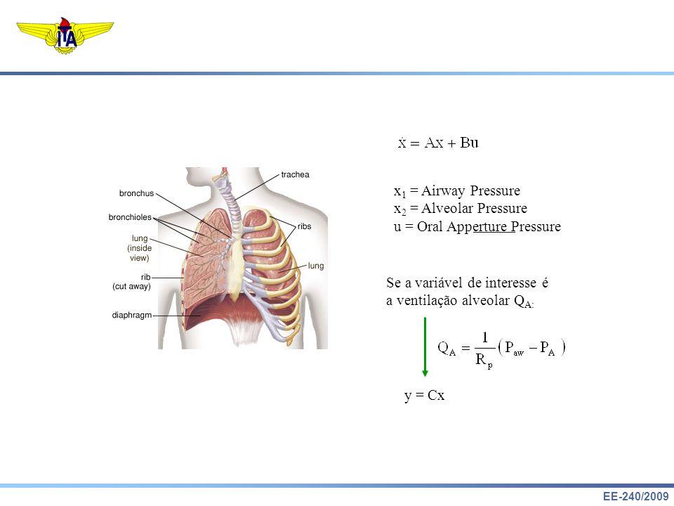 x1 = Airway Pressure x2 = Alveolar Pressure. u = Oral Apperture Pressure. Se a variável de interesse é.