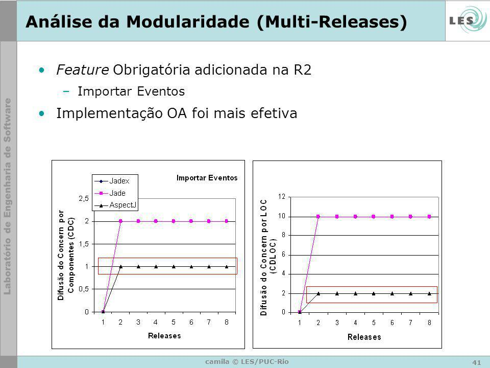Análise da Modularidade (Multi-Releases)