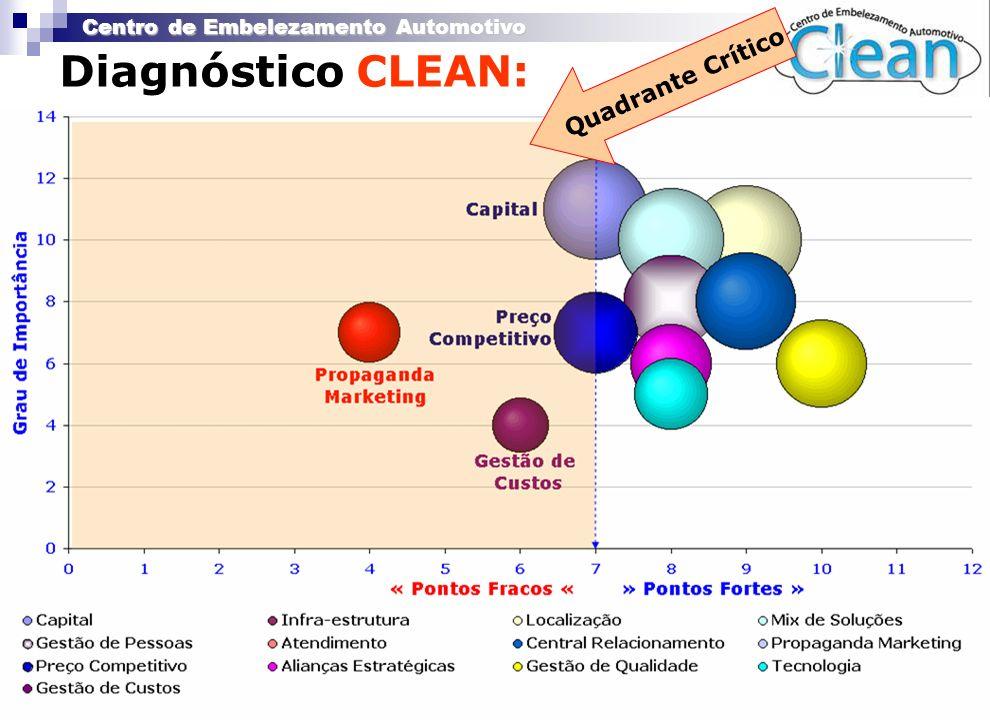 Diagnóstico CLEAN: Quadrante Crítico