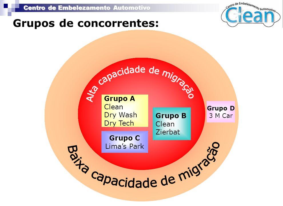 Grupos de concorrentes: