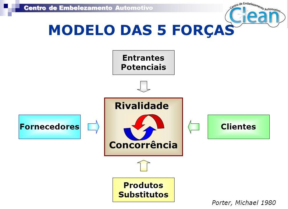 MODELO DAS 5 FORÇAS Rivalidade Concorrência Entrantes Potenciais