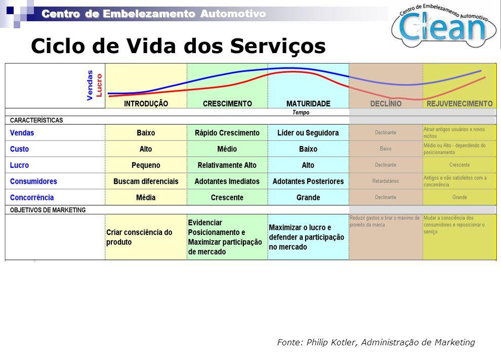 Ciclo de Vida dos Serviços
