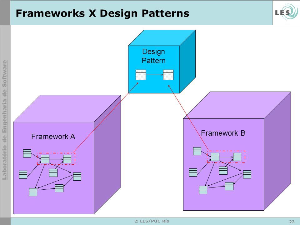 Frameworks X Design Patterns