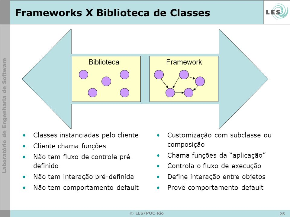 Frameworks X Biblioteca de Classes