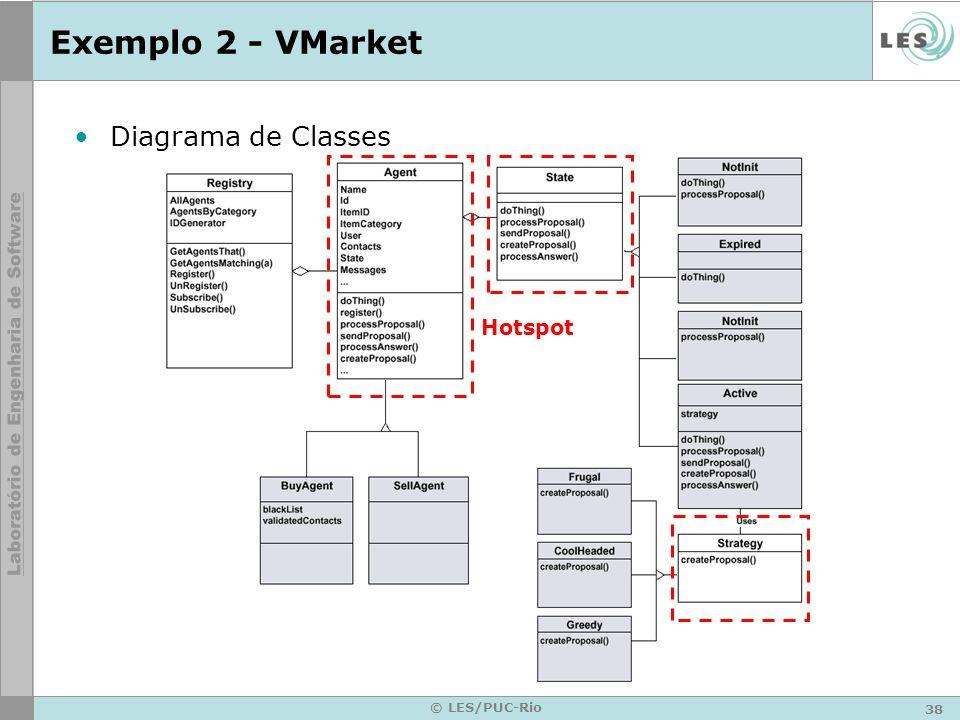 Exemplo 2 - VMarket Diagrama de Classes Hotspot © LES/PUC-Rio
