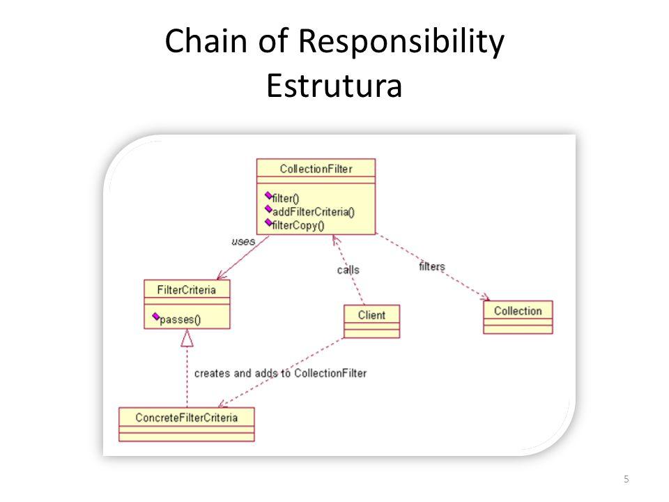 Chain of Responsibility Estrutura