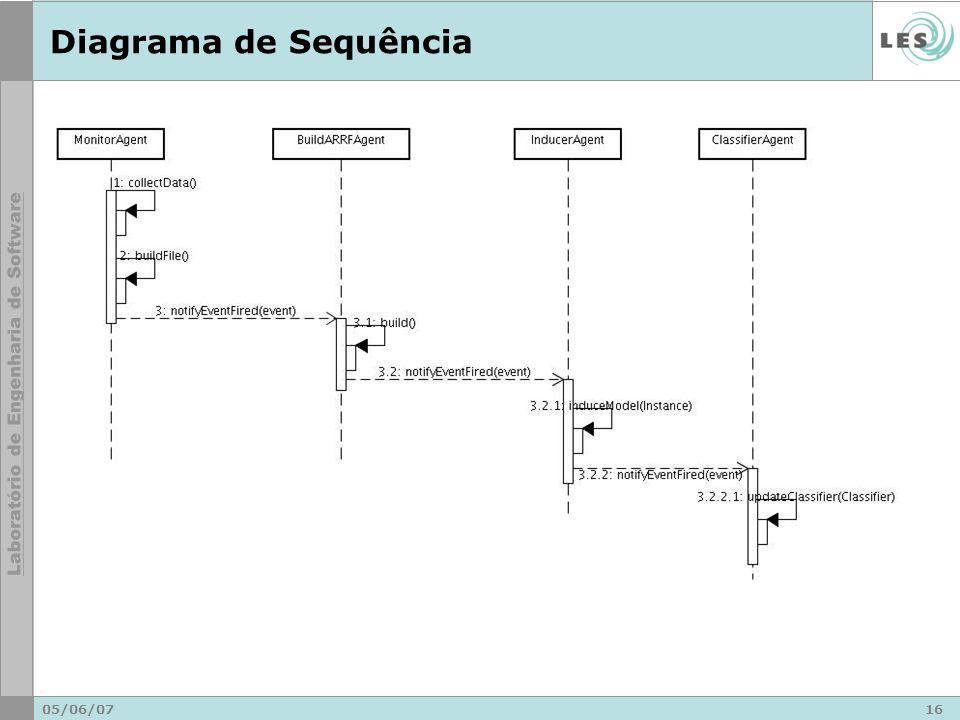 Diagrama de Sequência 05/06/07