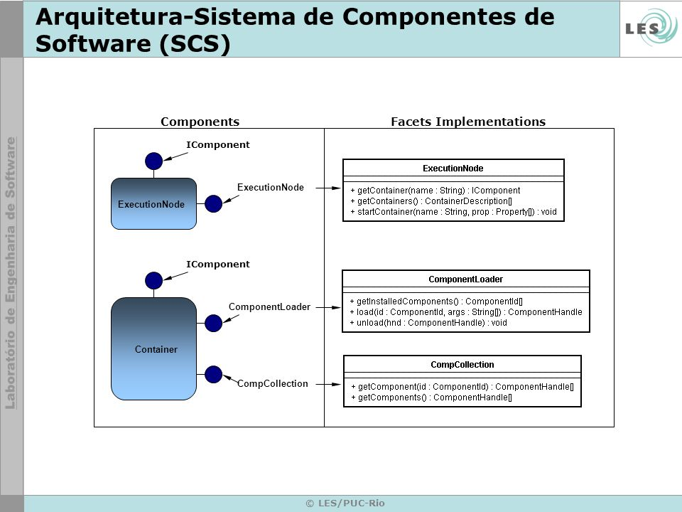 Arquitetura-Sistema de Componentes de Software (SCS)