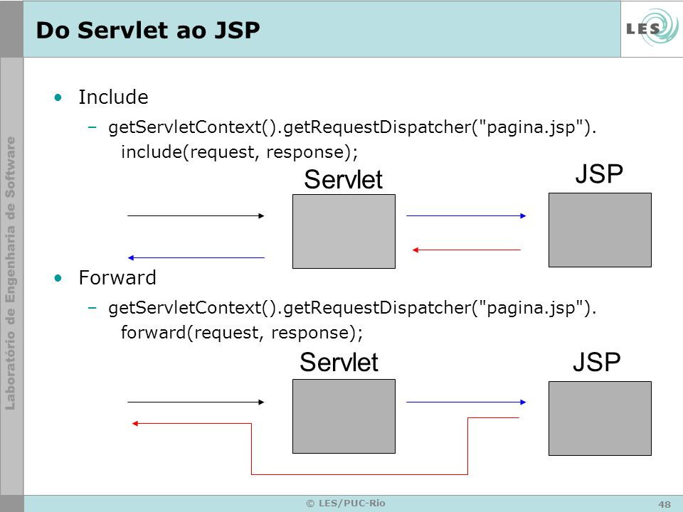 JSP Servlet Servlet JSP Do Servlet ao JSP Include Forward