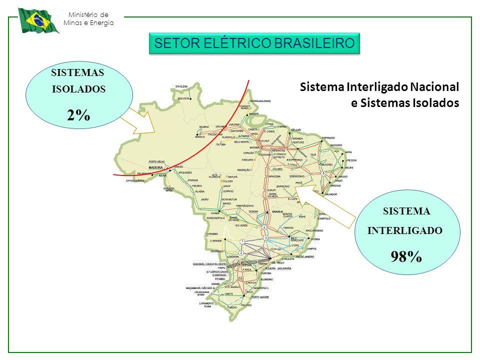 2% 98% SETOR ELÉTRICO BRASILEIRO Sistema Interligado Nacional