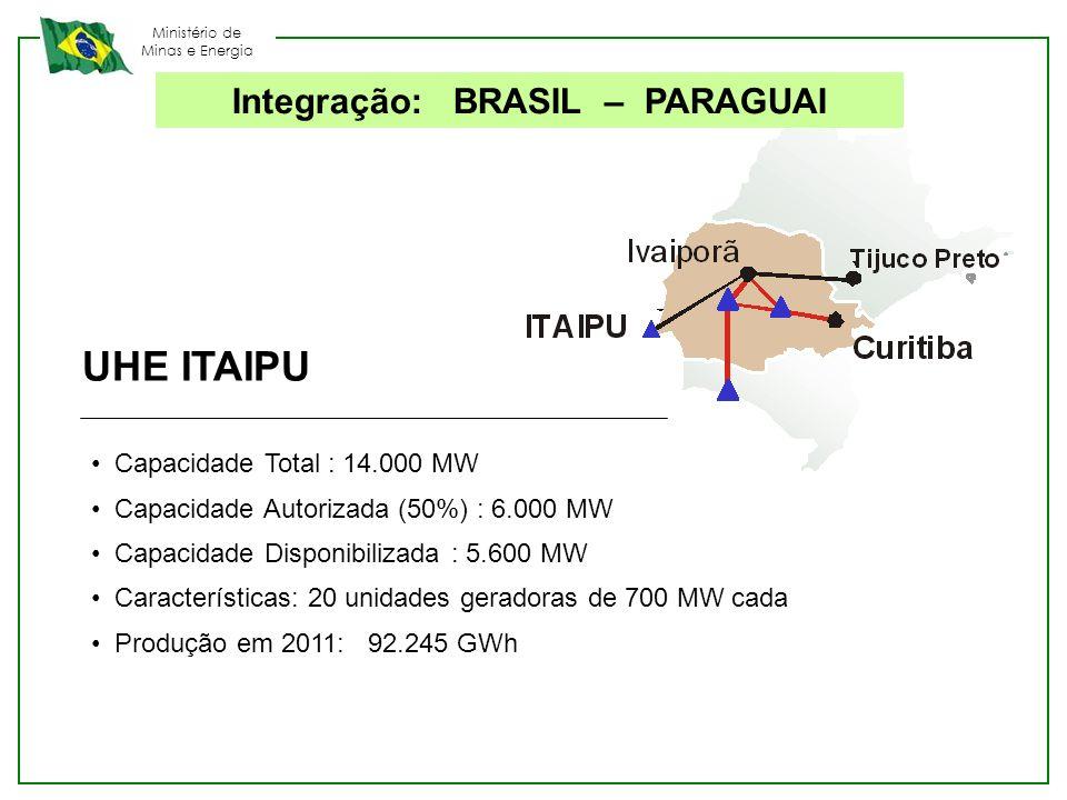 Integração: BRASIL – PARAGUAI