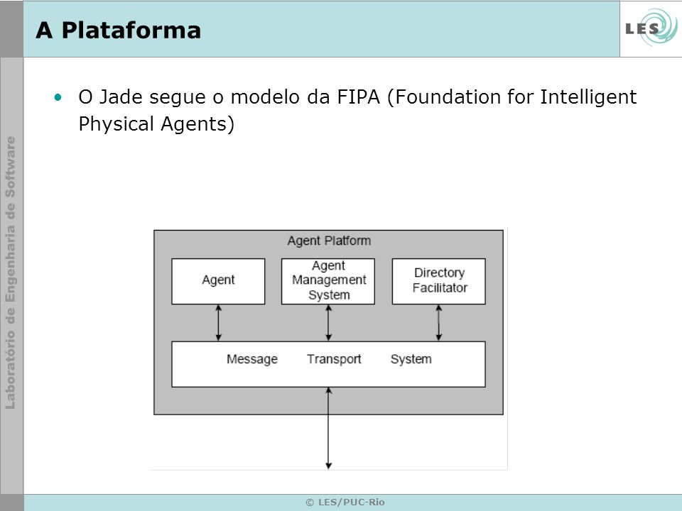 A PlataformaO Jade segue o modelo da FIPA (Foundation for Intelligent Physical Agents) © LES/PUC-Rio.